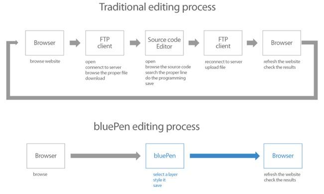 process_compare