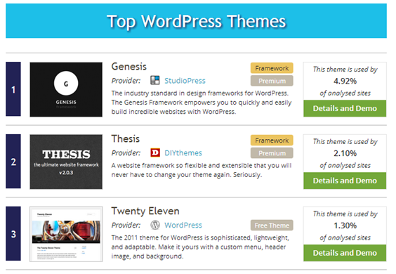 Top WordPress Themes   WordPress Theme Detector