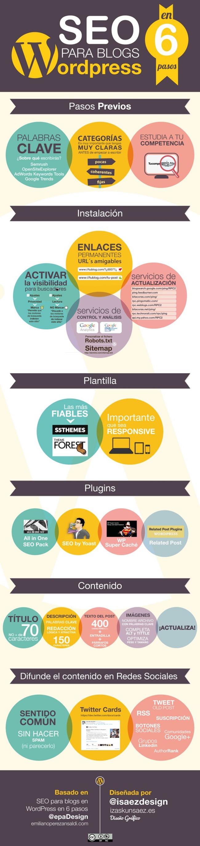 SEO para WordPress en 6 pasos